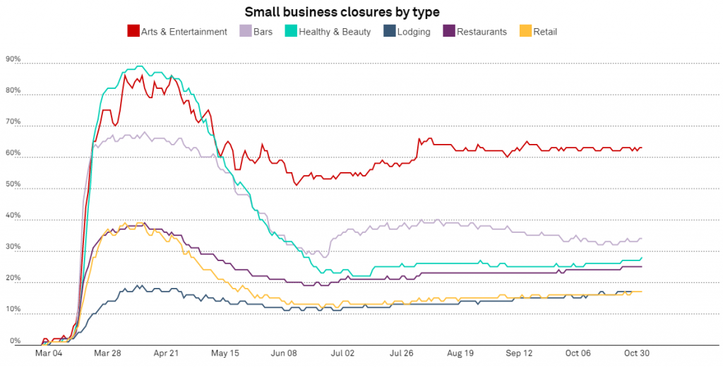 Small business closure by type